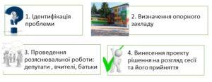 DNI0604_Рисунок-1-Практика-опорна-школа-Солонне-300x117.jpg